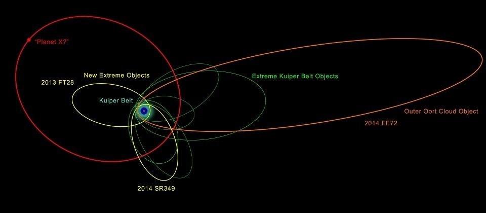 Иллюстрация орбит карликовых планет  2014 SR349, 2014 FE72 и 2013 FT28