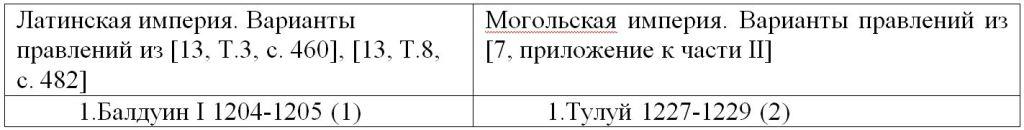 028. Golden Horde Ulus of Jochi 28