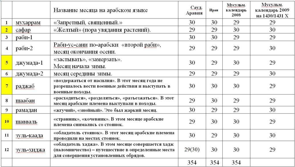 029. Serdcev 11