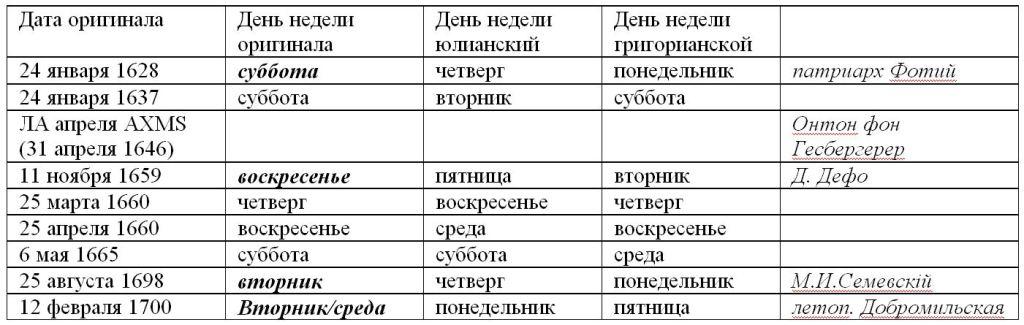 029. Serdcev 2