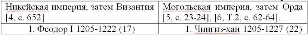 028. Golden Horde Ulus of Jochi 11